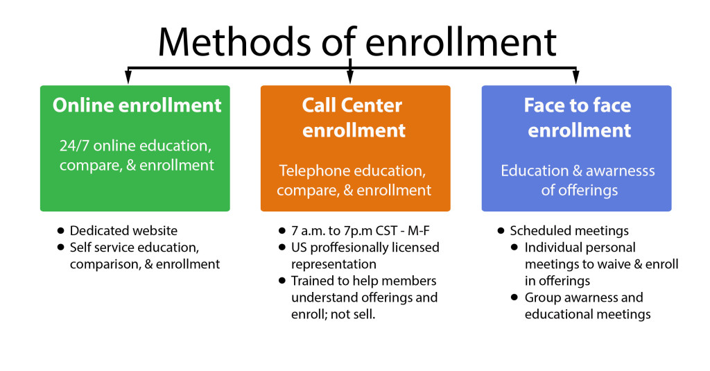 methods-of-enrollment
